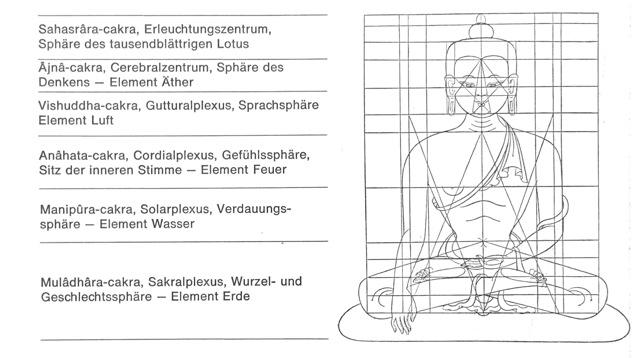 Buddha Figuren / Buddha Statue, stlisierte Darstellung